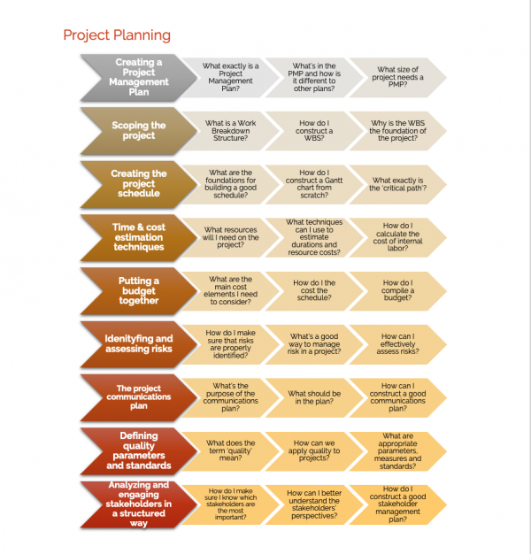 Project planning road map