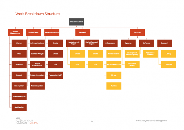 Project Management Work Structure Breakdown